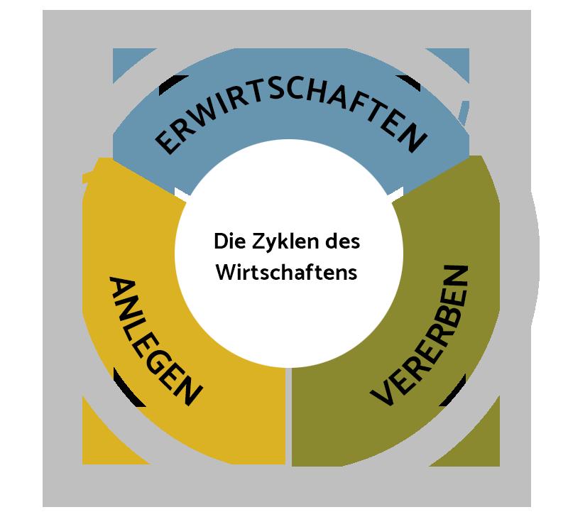zyklen-diagramm